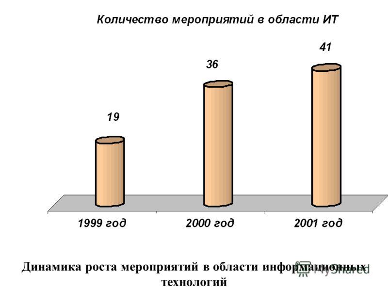 Динамика роста мероприятий в области информационных технологий