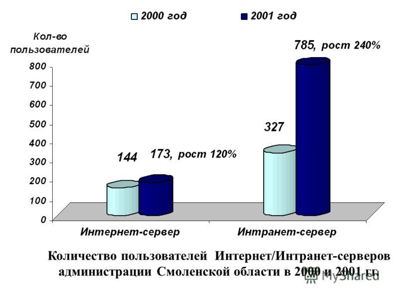 Количество пользователей Интернет/Интранет-серверов администрации Смоленской области в 2000 и 2001 гг.