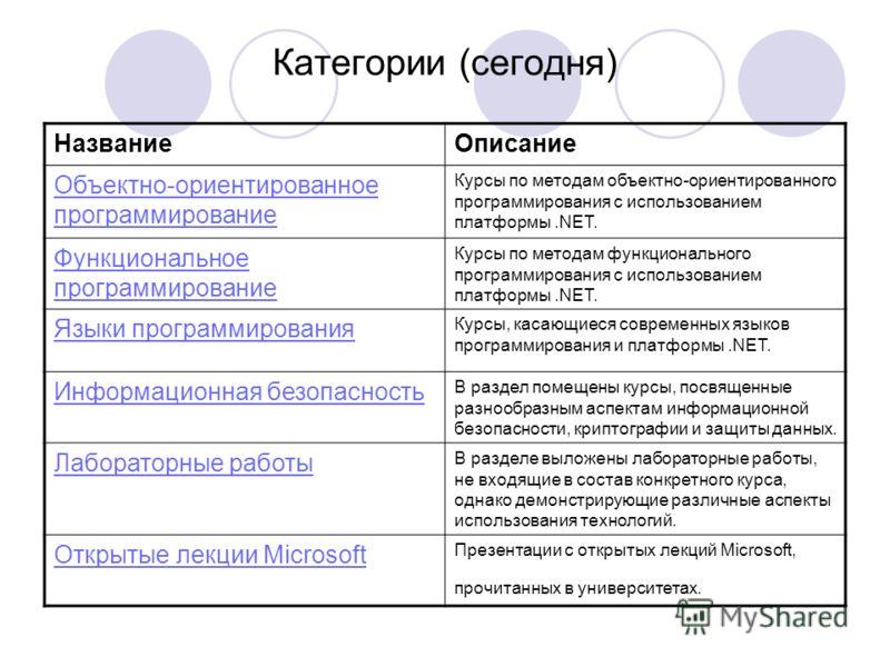 Категории (сегодня) НазваниеОписание Объектно-ориентированное программирование Курсы по методам объектно-ориентированного программирования с использованием платформы.NET. Функциональное программирование Курсы по методам функционального программирован