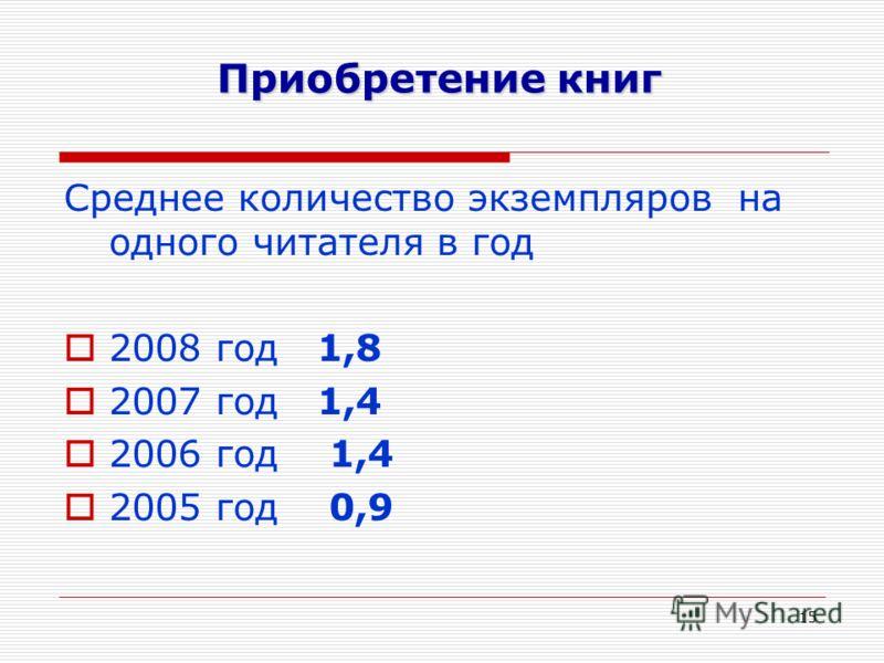 15 Приобретение книг Среднее количество экземпляров на одного читателя в год 2008 год 1,8 2007 год 1,4 2006 год 1,4 2005 год 0,9