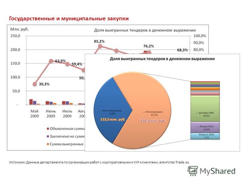 Источник: Данные департамента по организации работ с корпоративными и VIP клиентами, агентство Trade.su Государственные и муниципальные закупки