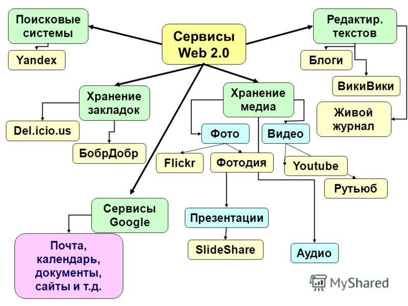 Сервисы Web 2.0 Поисковые системы Хранение закладок Редактир. текстов Хранение медиа Yandex Del.icio.us БобрДобр Блоги ВикиВики Живой журнал ФотоВидео Аудио Презентации Flickr Фотодия Рутьюб Youtube SlideShare Сервисы Google Почта, календарь, докумен
