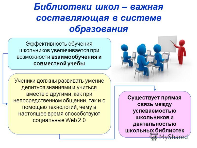 Библиотеки школ – важная составляющая в системе образования Эффективность обучения школьников увеличивается при возможности взаимообучения и совместной учебы Ученики должны развивать умение делиться знаниями и учиться вместе с другими, как при непоср