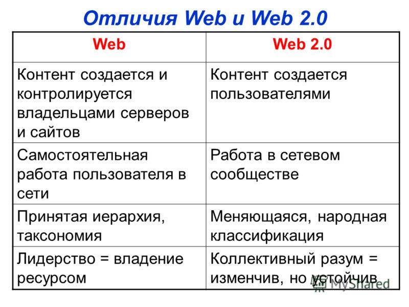 Отличия Web и Web 2.0 WebWeb 2.0 Контент создается и контролируется владельцами серверов и сайтов Контент создается пользователями Самостоятельная работа пользователя в сети Работа в сетевом сообществе Принятая иерархия, таксономия Меняющаяся, народн