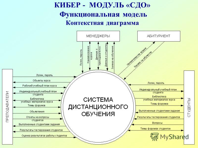 КИБЕР - МОДУЛЬ «СДО» Функциональная модель Контекстная диаграмма