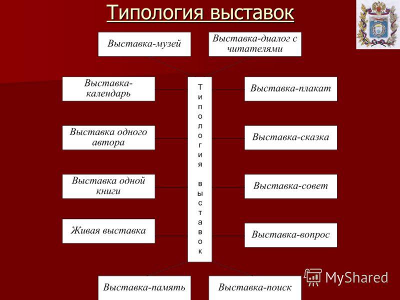 Типология выставок
