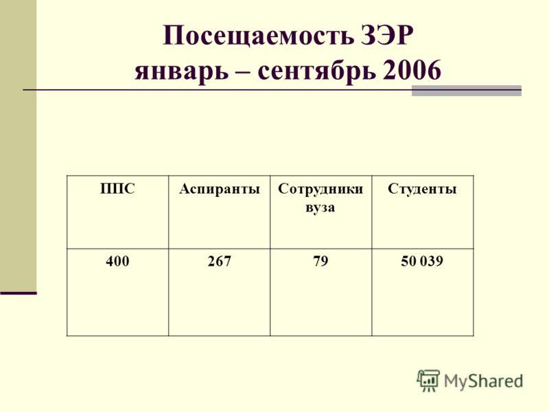 Посещаемость ЗЭР январь – сентябрь 2006 ППСАспирантыСотрудники вуза Студенты 4002677950 039