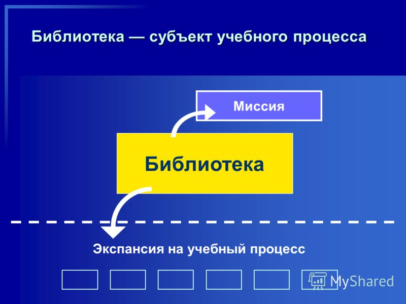 Библиотека субъект учебного процесса Миссия Библиотека Экспансия на учебный процесс