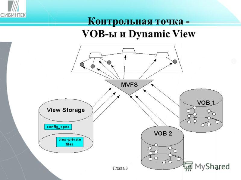 Глава 324 Контрольная точка - VOB-ы и Dynamic View