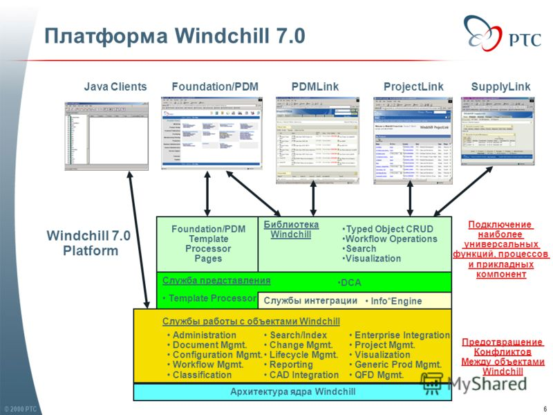 © 2000 PTC6 Платформа Windchill 7.0 Windchill 7.0 Platform Архитектура ядра Windchill Служба представления Foundation/PDMPDMLinkProjectLink Службы работы с объектами Windchill Administration Document Mgmt. Configuration Mgmt. Workflow Mgmt. Classific