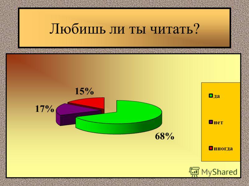Любишь ли ты читать?