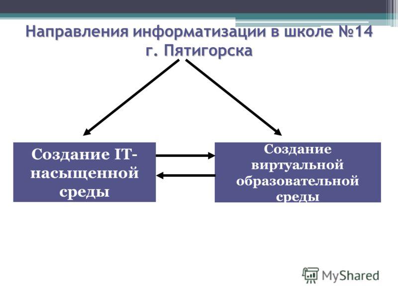 Направления информатизации в школе 14 г. Пятигорска Создание IT- насыщенной среды Создание виртуальной образовательной среды