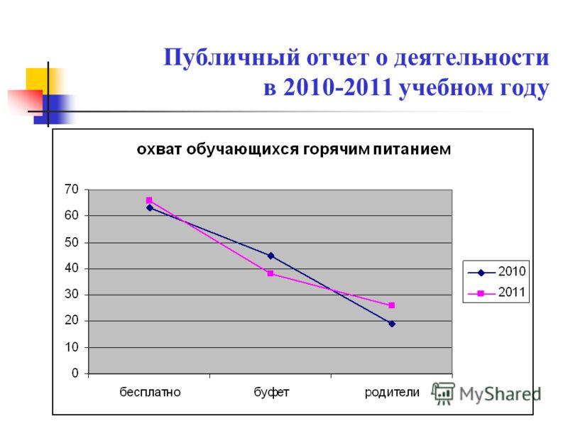 Публичный отчет о деятельности в 2010-2011 учебном году
