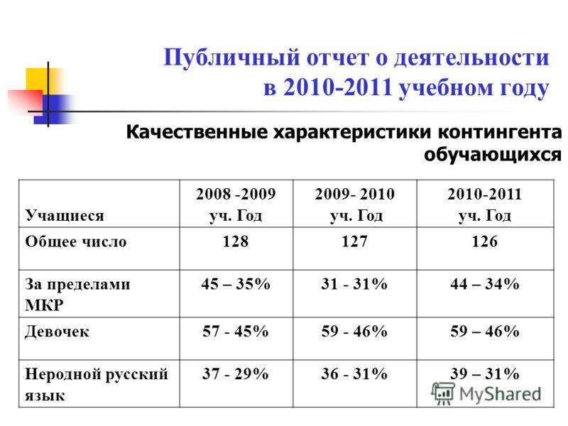 Качественные характеристики контингента обучающихся Учащиеся 2008 -2009 уч. Год 2009- 2010 уч. Год 2010-2011 уч. Год Общее число128127126 За пределами МКР 45 – 35%31 - 31%44 – 34% Девочек57 - 45%59 - 46%59 – 46% Неродной русский язык 37 - 29%36 - 31%
