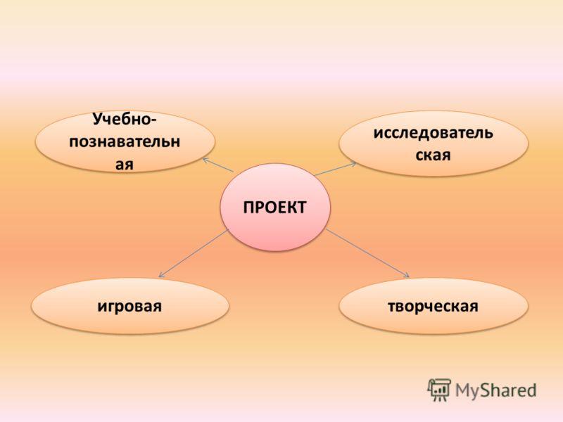 ПРОЕКТ Учебно- познавательн ая исследователь ская творческая игровая