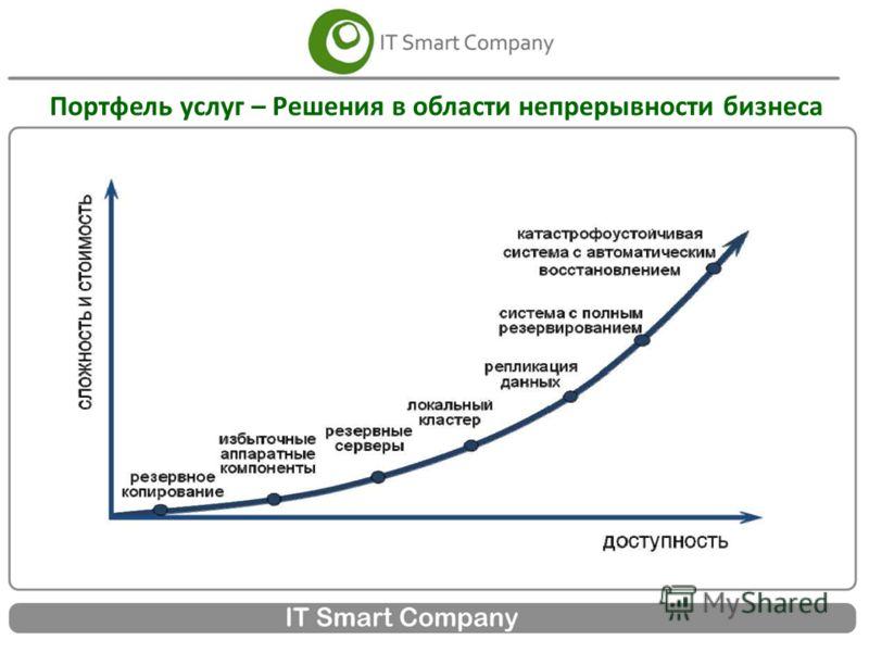 Портфель услуг – Решения в области непрерывности бизнеса