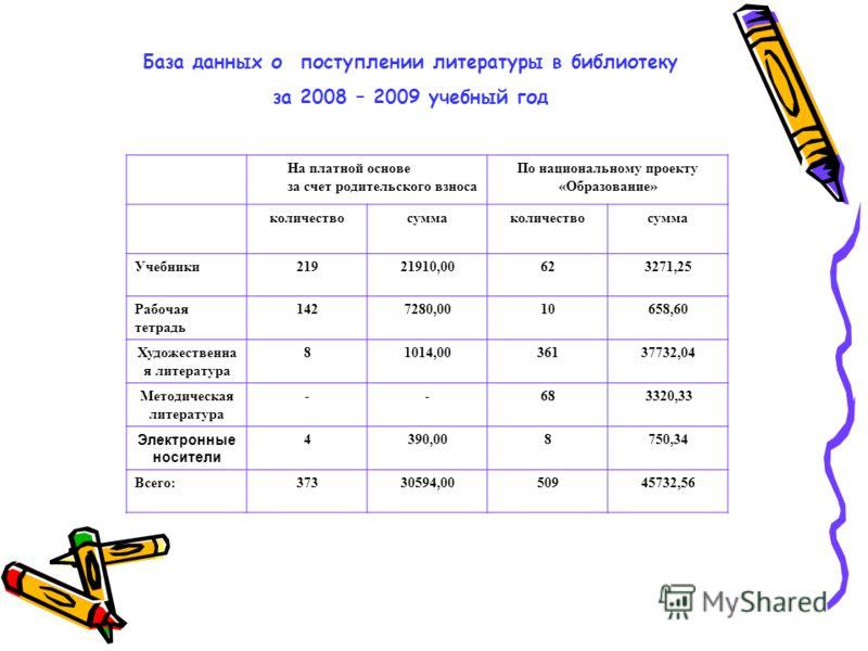 База данных о поступлении литературы в библиотеку за 2008 – 2009 учебный год На платной основе за счет родительского взноса По национальному проекту «Образование» количествосуммаколичествосумма Учебники21921910,00623271,25 Рабочая тетрадь 1427280,001