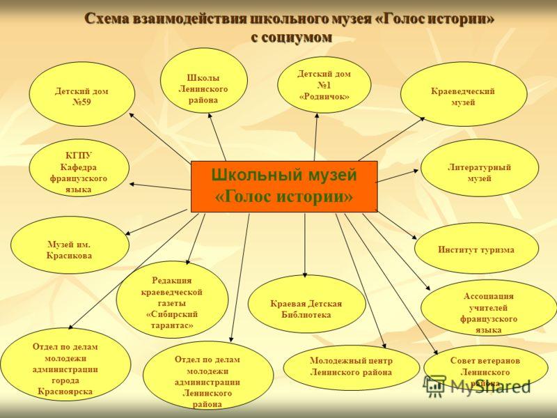 Схема взаимодействия школьного