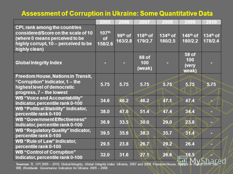 3 200520062007200820092010 CPI, rank among the countries considered/Score on the scale of 10 (where 0 means perceived to be highly corrupt, 10 – perceived to be highly clean) 107 th of 158/2.6 99 th of 163/2.8 118 th of 179/2.7 134 th of 180/2.5 146