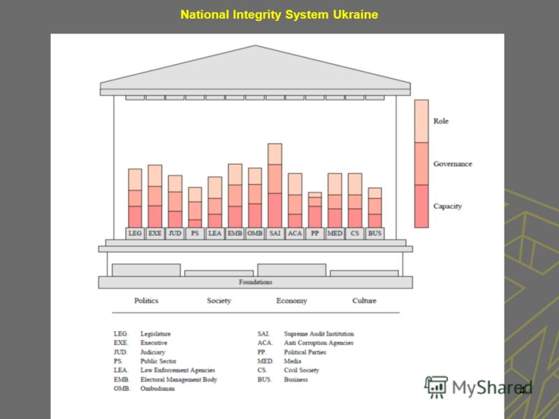 4 National Integrity System Ukraine