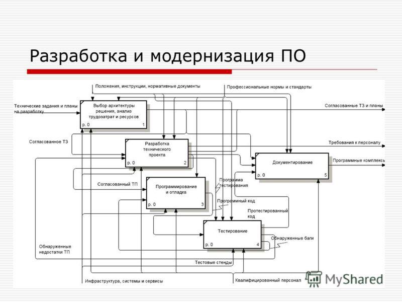 Разработка и модернизация ПО