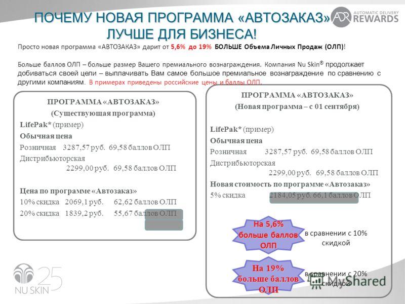ПРОГРАММА «АВТОЗАКАЗ» (Новая программа – с 01 сентября) LifePak* (пример) Обычная цена Розничная 3287,57 руб. 69,58 баллов ОЛП Дистрибьюторская 2299,00 руб. 69,58 баллов ОЛП Новая стоимость по программе «Автозаказ» 5% скидка 2184,05 руб. 66,1 баллов