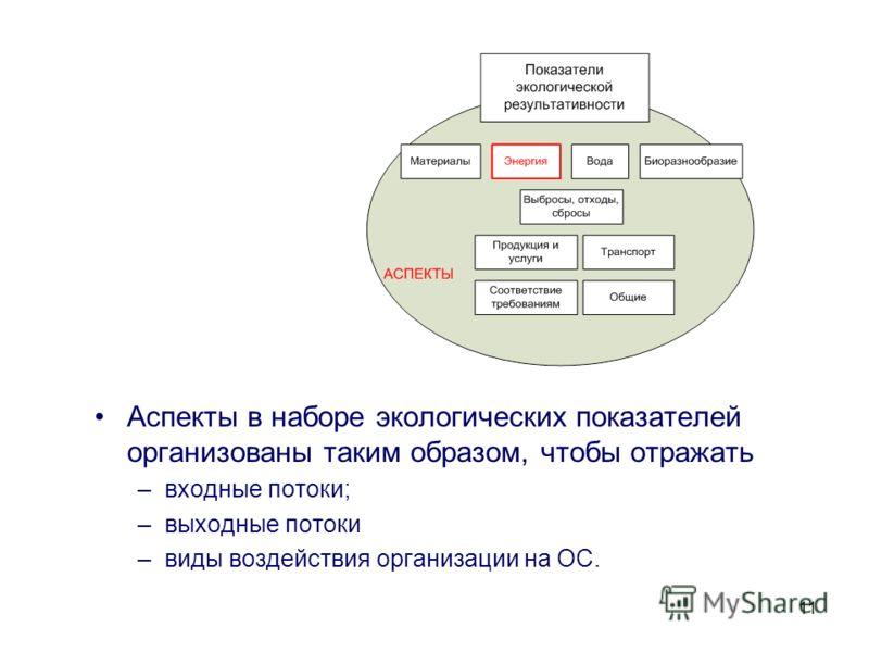 11 Аспекты в наборе экологических показателей организованы таким образом, чтобы отражать –входные потоки; –выходные потоки –виды воздействия организации на ОС.