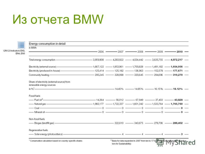 28 Из отчета BMW