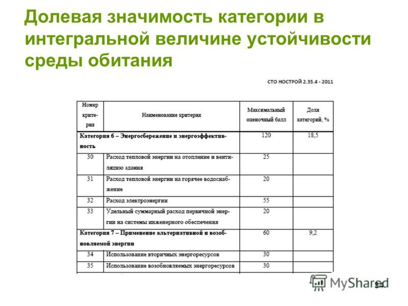 34 Долевая значимость категории в интегральной величине устойчивости среды обитания