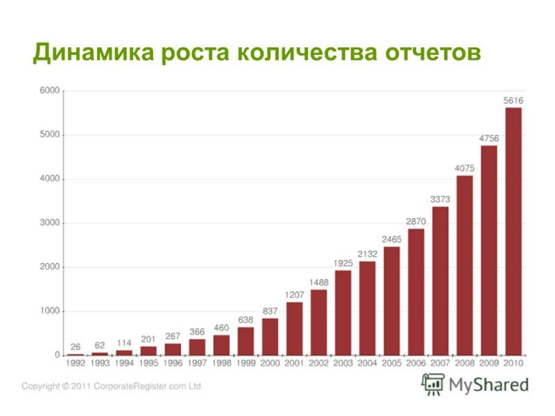4 Динамика роста количества отчетов