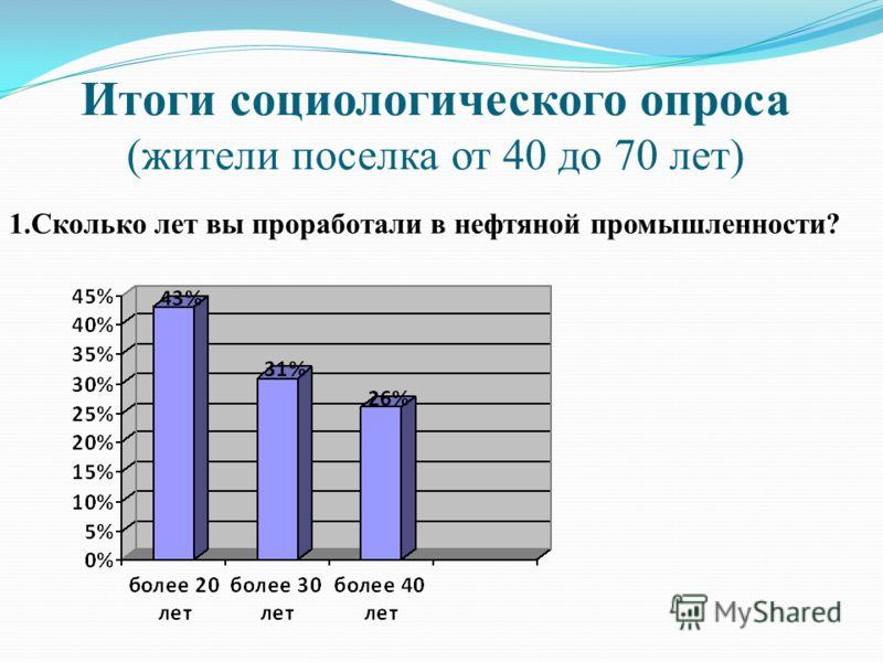 Итоги социологического опроса (жители поселка от 40 до 70 лет) 1.Сколько лет вы проработали в нефтяной промышленности?