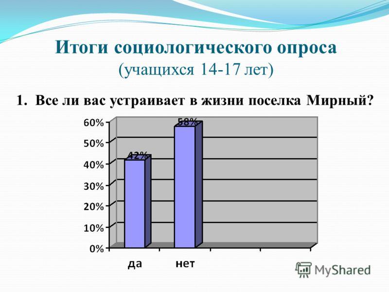 Итоги социологического опроса (учащихся 14-17 лет) 1. Все ли вас устраивает в жизни поселка Мирный?
