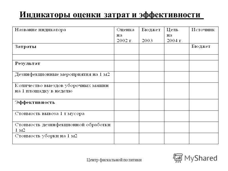 Центр фискальной политики Индикаторы оценки затрат и эффективности