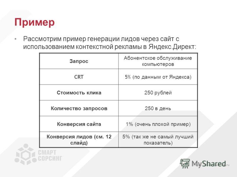 Пример Рассмотрим пример генерации лидов через сайт с использованием контекстной рекламы в Яндекс.Директ: Запрос Абонентское обслуживание компьютеров CRT5% ( по данным от Яндекса) Стоимость клика250 рублей Количество запросов250 в день Конверсия сайт