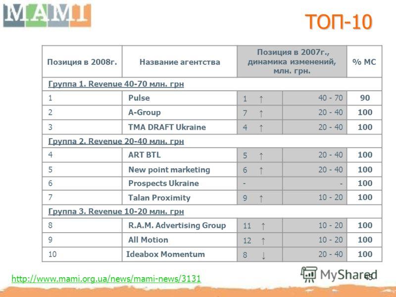 45 ТОП-10 Позиция в 2008г.Название агентства Позиция в 2007г., динамика изменений, млн. грн. % МС Группа 1. Revenue 40-70 млн. грн 1 Pulse 1 40 - 70 90 2 A-Group 7 20 - 40 100 3 TMA DRAFT Ukraine 4 20 - 40 100 Группа 2. Revenue 20-40 млн. грн 4 ART B