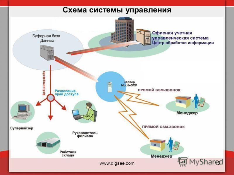 www.digsee.com15 Схема системы управления и контроля продаж