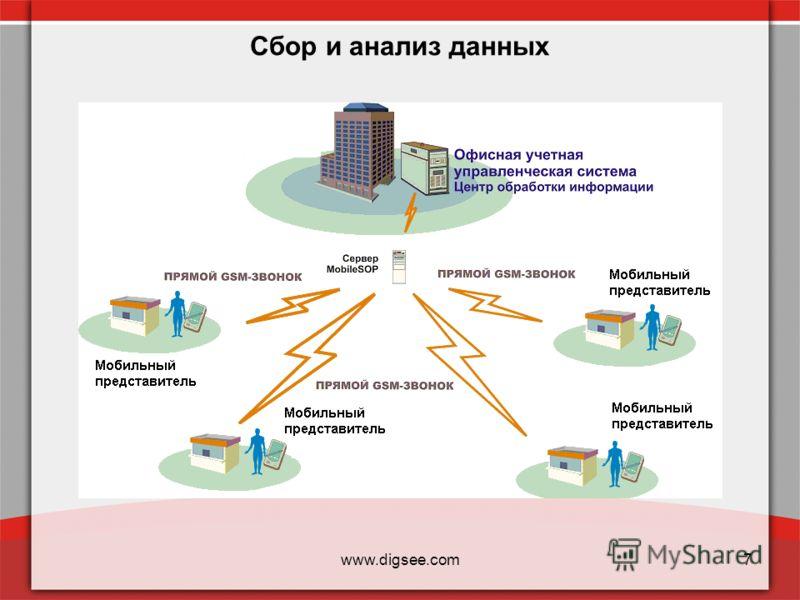 www.digsee.com7 Сбор и анализ данных