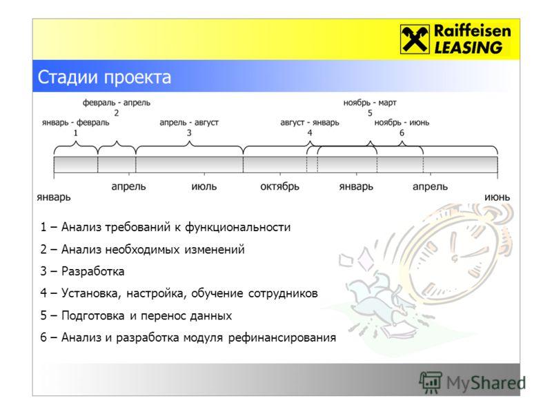 Стадии проекта 1 – Анализ требований к функциональности 2 – Анализ необходимых изменений 3 – Разработка 4 – Установка, настройка, обучение сотрудников 5 – Подготовка и перенос данных 6 – Анализ и разработка модуля рефинансирования