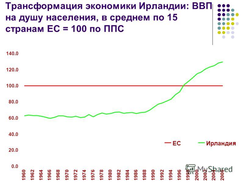 Трансформация экономики Ирландии: ВВП на душу населения, в среднем по 15 странам ЕС = 100 по ППС 0.0 20.0 40.0 60.0 80.0 100.0 120.0 140.0 1960 1962 19641966 1968 19701972 1974 1976 1978 1980 19821984 1986 1988 1990 1992 1994 1996 19982000 2002200420