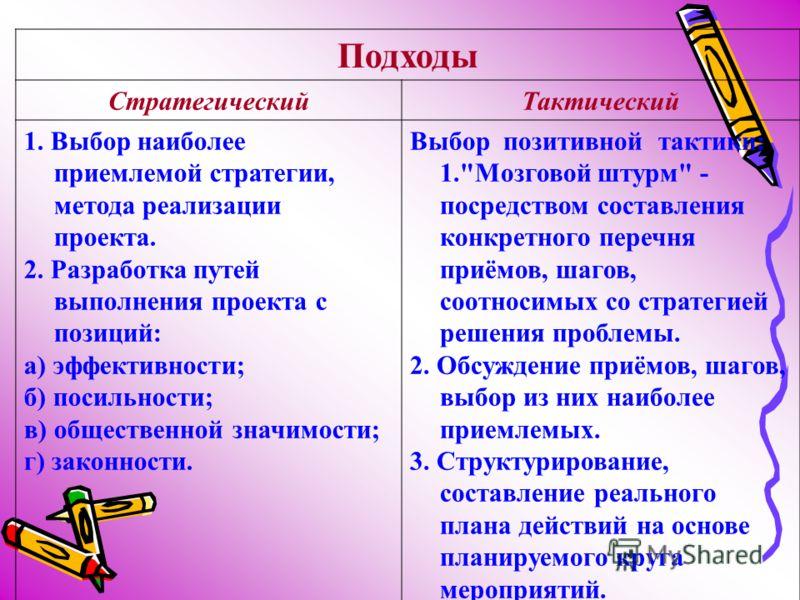 Подходы СтратегическийТактический 1. Выбор наиболее приемлемой стратегии, метода реализации проекта. 2. Разработка путей выполнения проекта с позиций: а) эффективности; б) посильности; в) общественной значимости; г) законности. Выбор позитивной такти