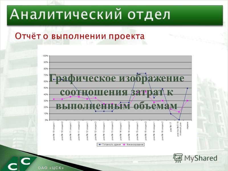 Графическое изображение соотношения затрат к выполненным объемам