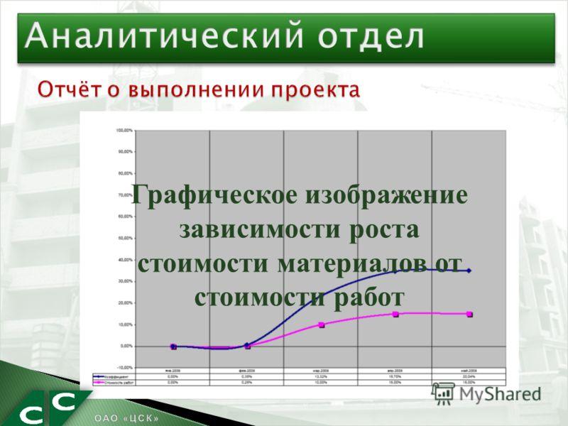 Графическое изображение зависимости роста стоимости материалов от стоимости работ