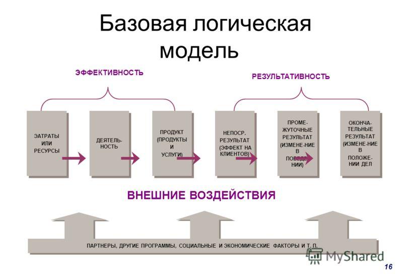 16 Базовая логическая модель ЭАТРАТЫ ИЛИ РЕСУРСЫ ЭАТРАТЫ ИЛИ РЕСУРСЫ ДЕЯТЕЛЬ- НОСТЬ ПРОДУКТ (ПРОДУКТЫ И УСЛУГИ) ПРОДУКТ (ПРОДУКТЫ И УСЛУГИ) НЕПОСР. РЕЗУЛЬТАТ (ЭФФЕКТ НА КЛИЕНТОВ) НЕПОСР. РЕЗУЛЬТАТ (ЭФФЕКТ НА КЛИЕНТОВ) ПРОМЕ- ЖУТОЧНЫЕ РЕЗУЛЬТАТ (ИЗМЕН