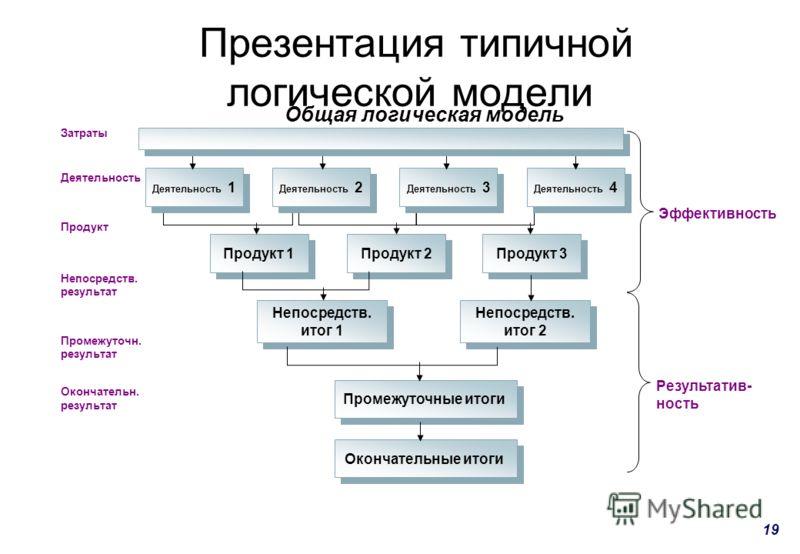 19 Презентация типичной логической модели Затраты Деятельность Продукт Непосредств. результат Промежуточн. результат Окончательн. результат Деятельность 1 Деятельность 2 Деятельность 3 Деятельность 4 Эффективность Результатив- ность Продукт 1 Продукт