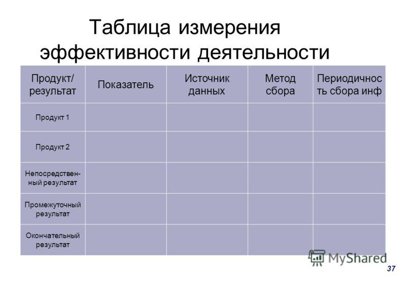 37 Таблица измерения эффективности деятельности Продукт/ результат Показатель Источник данных Метод сбора Периодичнос ть сбора инф Продукт 1 Продукт 2 Непосредствен- ный результат Промежуточный результат Окончательный результат