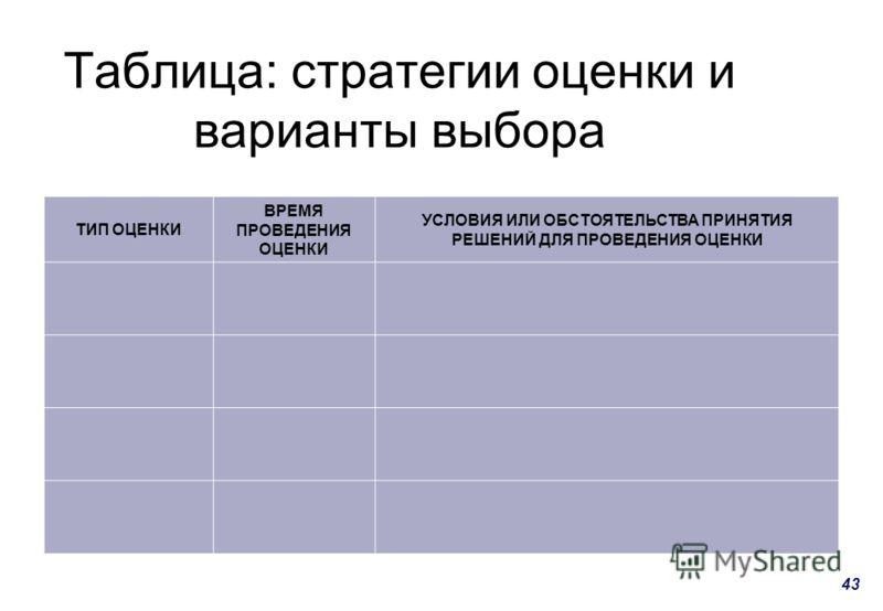 43 Таблица: стратегии оценки и варианты выбора ТИП ОЦЕНКИ ВРЕМЯ ПРОВЕДЕНИЯ ОЦЕНКИ УСЛОВИЯ ИЛИ ОБСТОЯТЕЛЬСТВА ПРИНЯТИЯ РЕШЕНИЙ ДЛЯ ПРОВЕДЕНИЯ ОЦЕНКИ