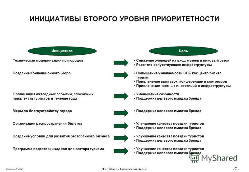 - 6 - Xxxxx-xx/Footer ПРИОРИТЕТНЫЕ ИНИЦИАТИВЫ (II) Цель Ожидаемые результаты Бюджет и финансирование Развитие транспортного сообщения в Санкт- Петербурге Упрощение передвижения по городу -Информация -Инфраструктура АГМ/Городской бюджет Возможно, за с