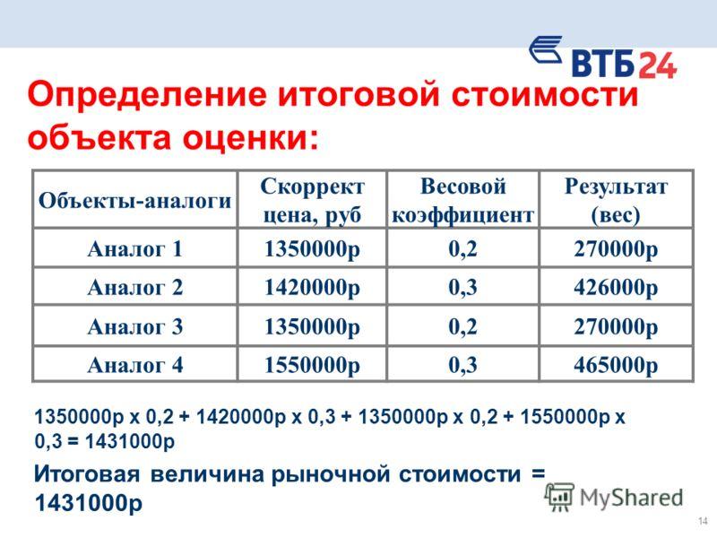 14 Определение итоговой стоимости объекта оценки: 1350000р х 0,2 + 1420000р х 0,3 + 1350000р х 0,2 + 1550000р х 0,3 = 1431000р Итоговая величина рыночной стоимости = 1431000р Объекты-аналоги Скоррект цена, руб Весовой коэффициент Результат (вес) Анал