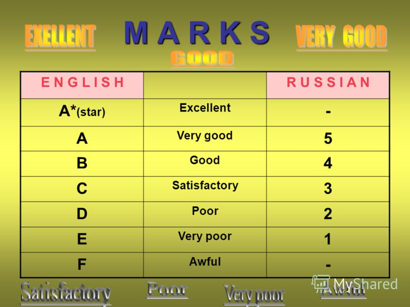 M A R K S E N G L I S HR U S S I A N А* (star) Excellent - A Very good 5 B Good 4 C Satisfactory 3 D Poor 2 E Very poor 1 F Awful -
