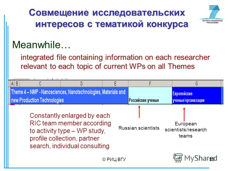 © РИЦ ВГУ35 Meanwhile… integrated file containing information on each researcher relevant to each topic of current WPs on all Themes Constantly enlarged by each RIC team member according to activity type – WP study, profile collection, partner search